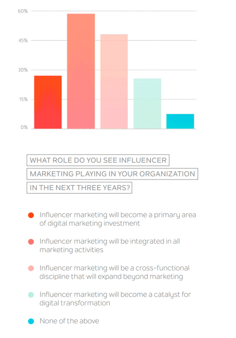 The report then goes on to assess the overall importance of influencer marketing in larger organisations. This chart shows that, although it's not seen as a primary investment by many (just around one quarter), integrating into other activities is seen as important by more (just over half).