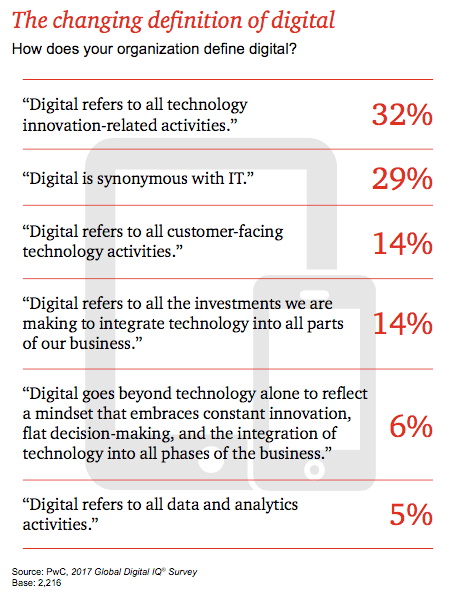 What is digital strategy and how do you define digital strategy? Smart Insights breaks it down for you.