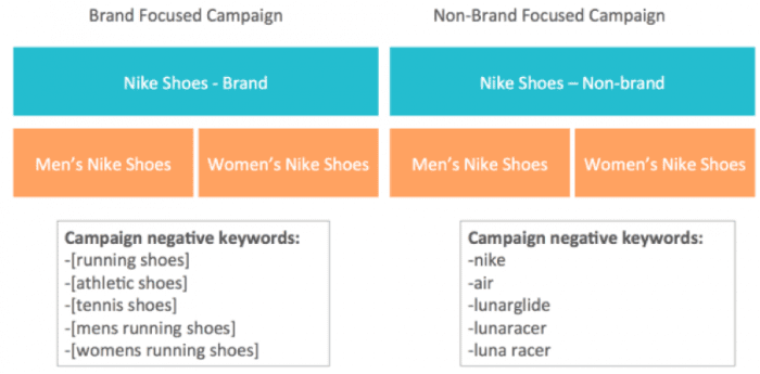 Branded vs non-branded focus campaign