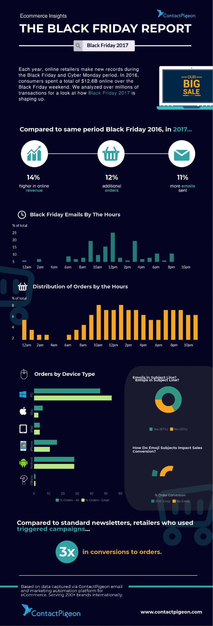 ContactPigeon-Black-Friday-2017-Report-Infographic