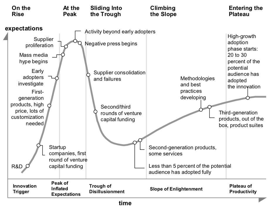 Latest Gartner Hype Cycles | Smart Insights