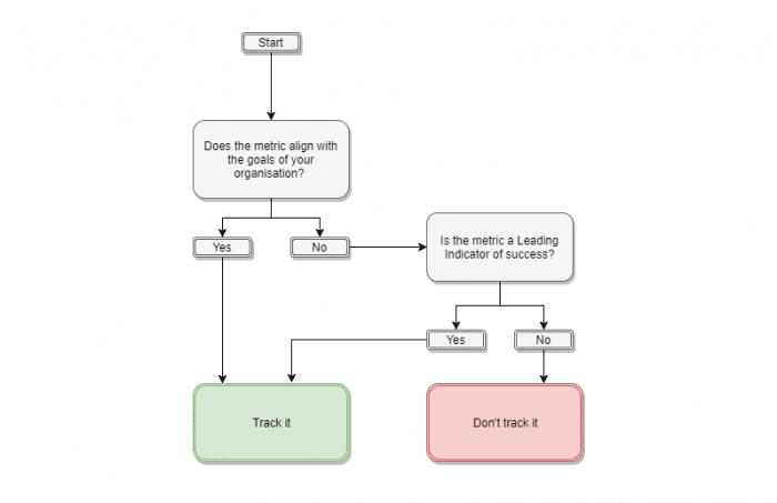 KPI-flowchart