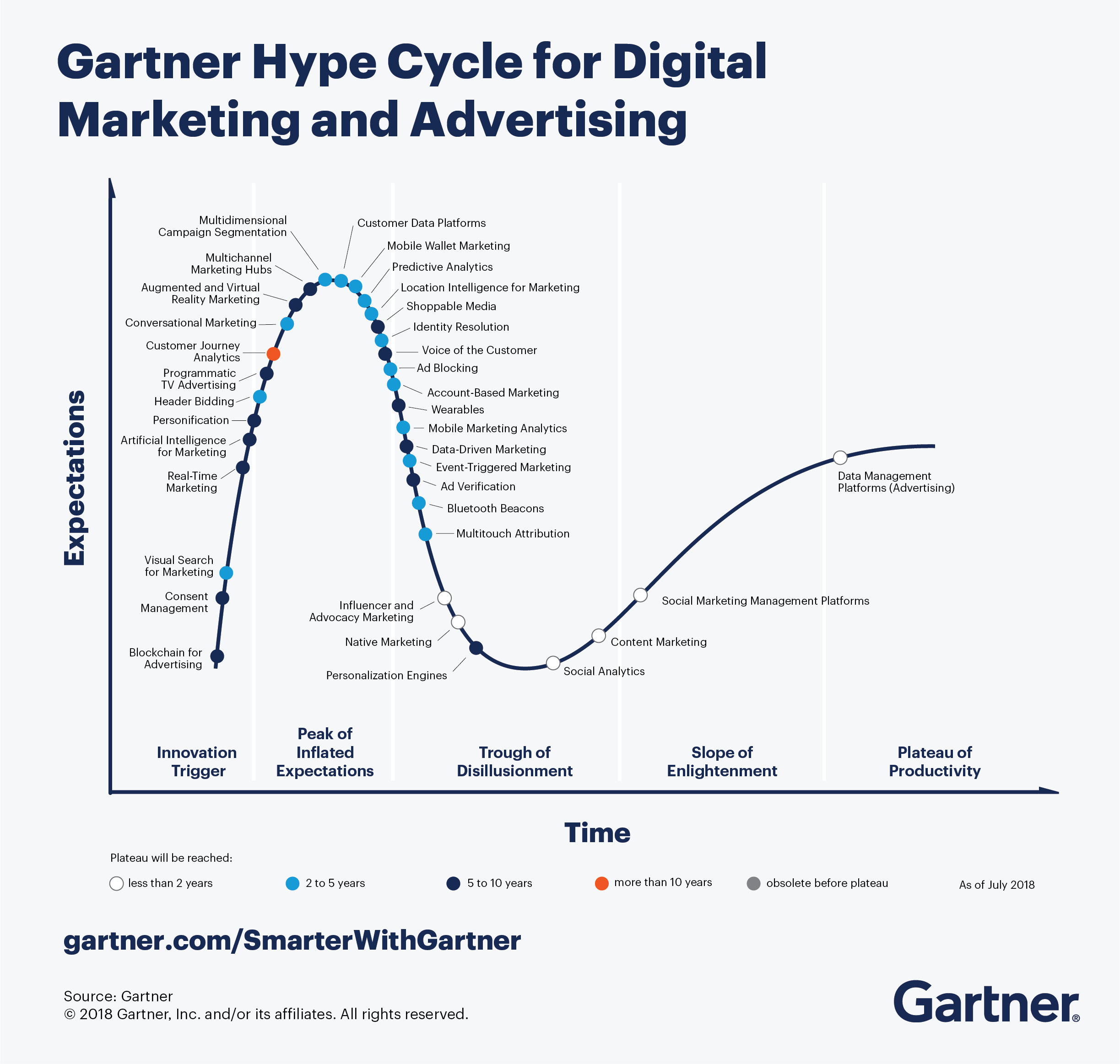 Latest Gartner Hype Cycles | Smart Insights