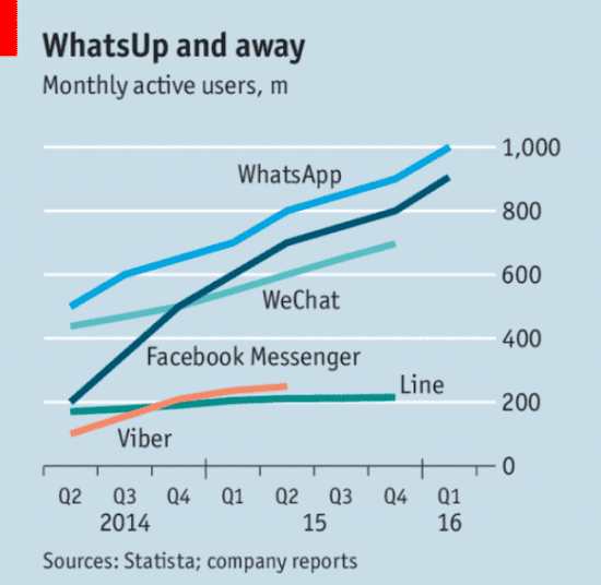 Online messenger usage