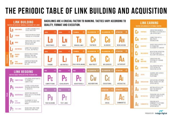 Periodic-table-link-building