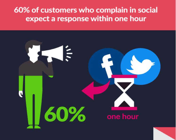 Social media integration for customer service