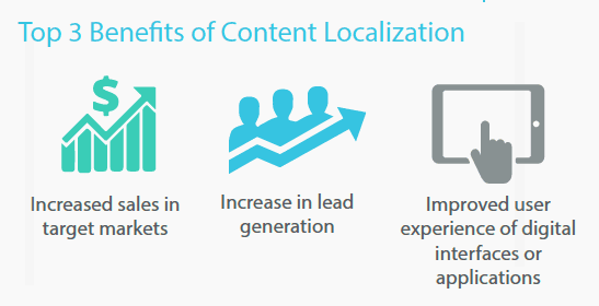 Top 3 Benefits of Content Localization