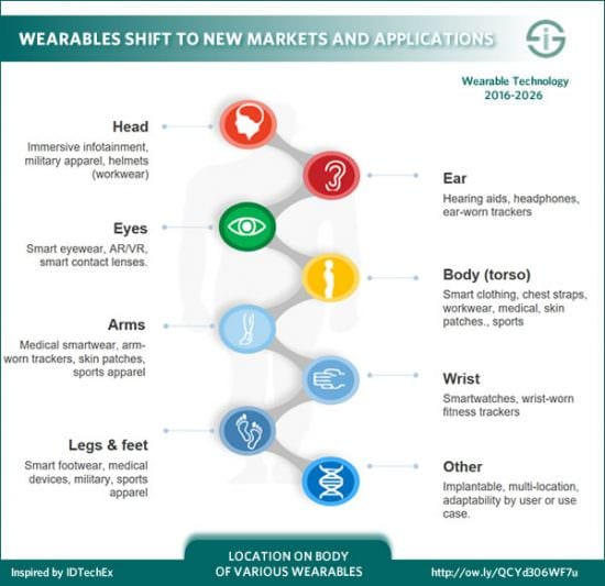 Wearable Technology statistics and trends 2018   Smart Insights