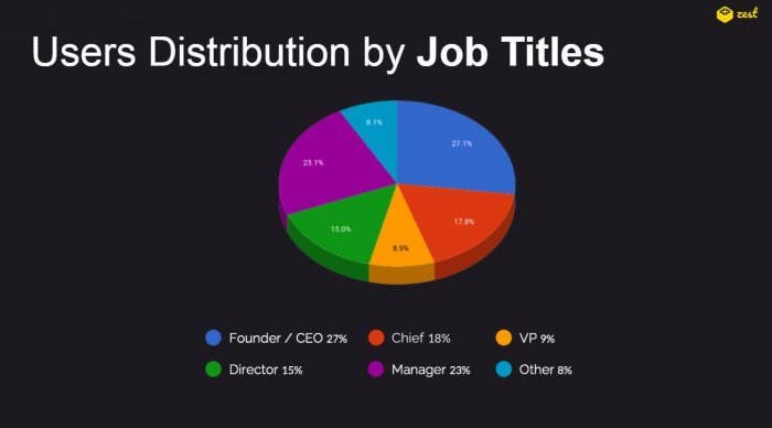 Zest Users distribution by Job Titles