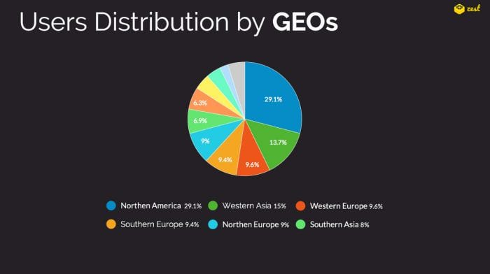 Zest users distribution by GEOs