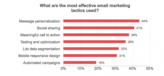 Most effective email marketing tactics