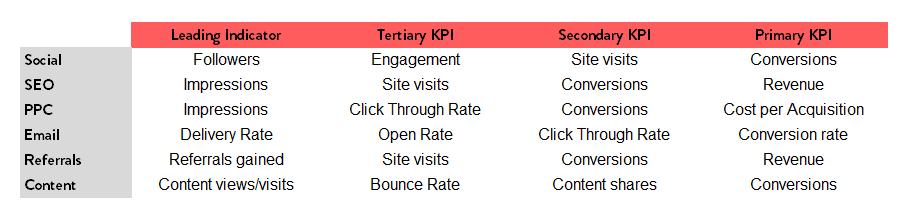 channel-specific-digital-marketing-kpis