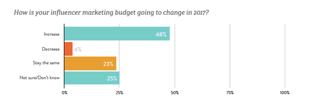 how is influencer marketing budgets going to change in 2017