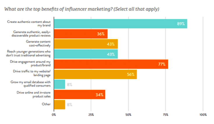 top benefits of influencer marketing