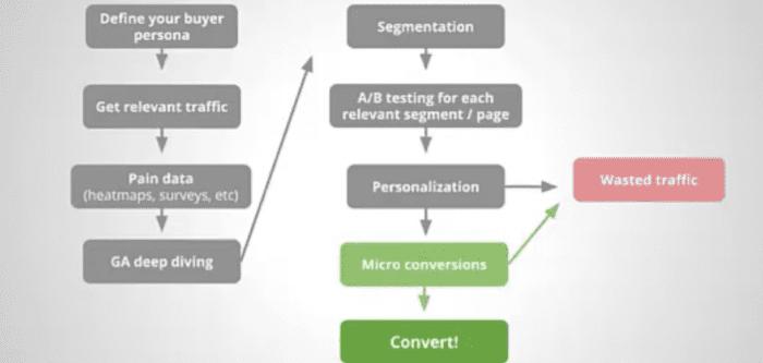 visual of advanced methodology