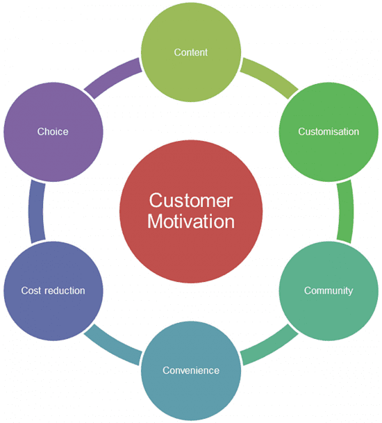 6Cs of online customer motivation