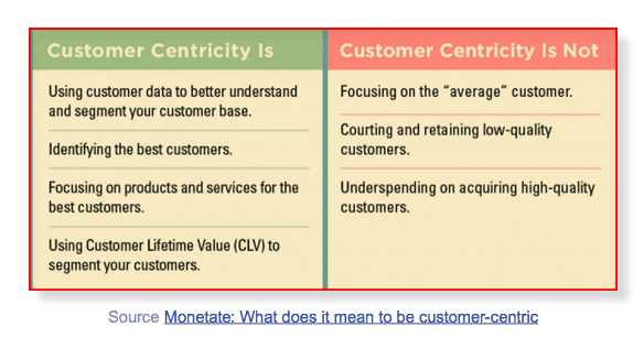 Monetate customer-centricity table