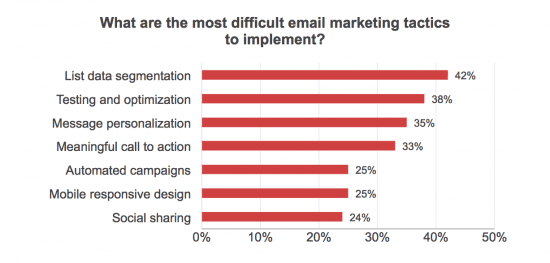 What are the most difficult email marketing tactics to implement?