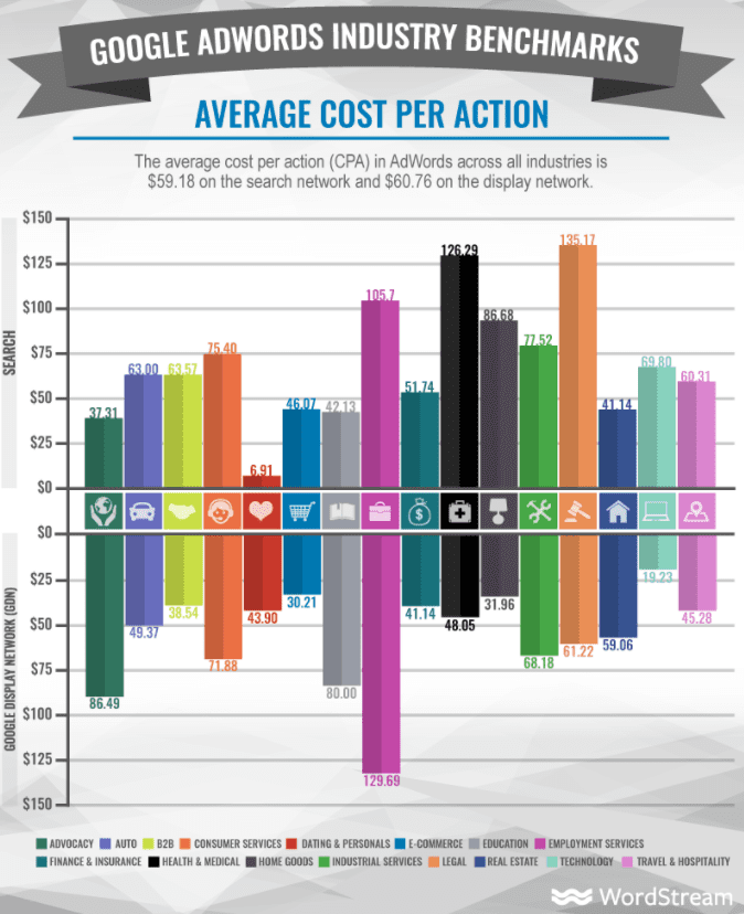 Adwords Cost per action
