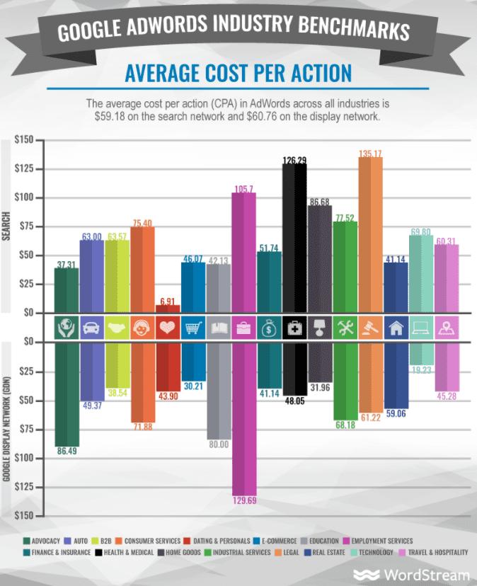 Adwords Cost per action