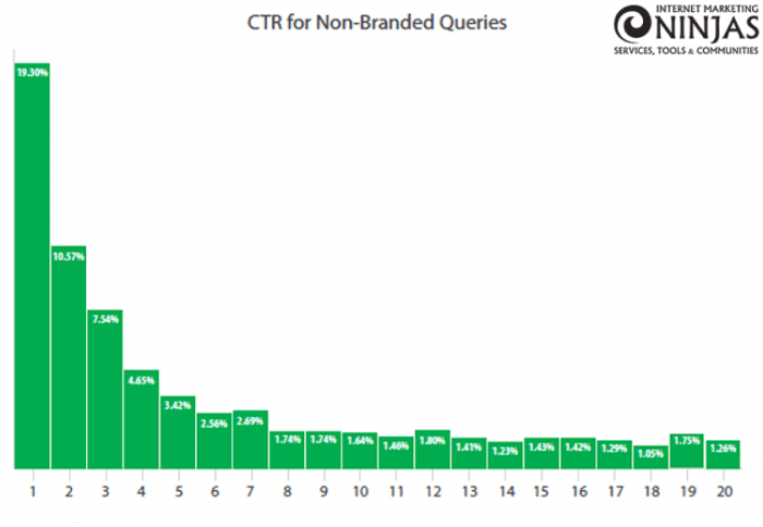 Average CTR for non-branded queries