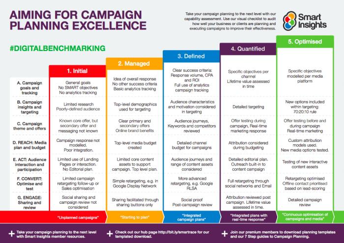 Campaign planning digital benchmarks
