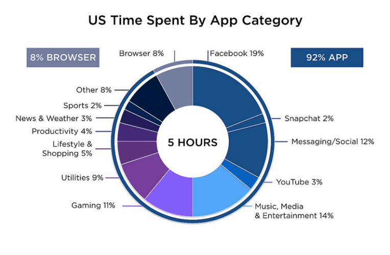 Flurry - mobile app time percentage by app type | Smart ...