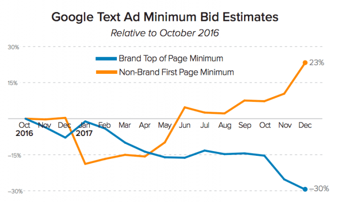 Google text ad minimum bids