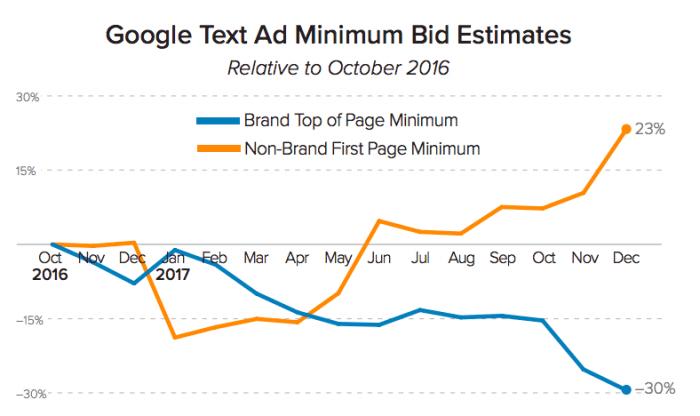 Google text ad minimum bids