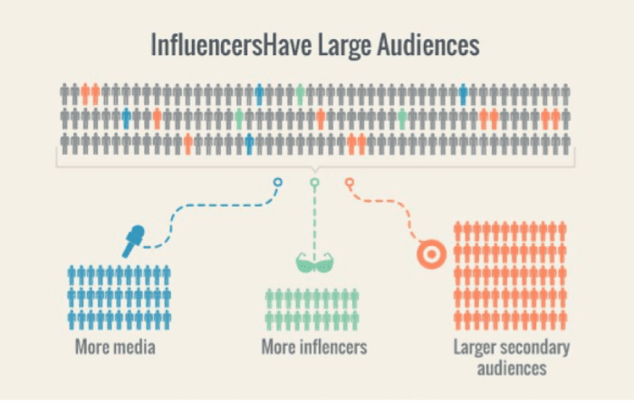 Influencers have large audiences