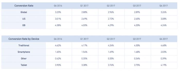 Mobile marketing statistics compilation   Smart Insights