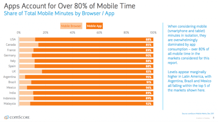 Share of mobile app time in different countries 700x394 - Why You Should Use WordPress to Build Your MVP