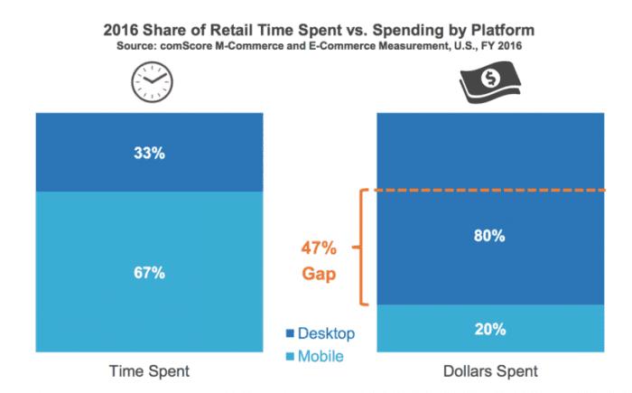 Mobile marketing statistics 2018