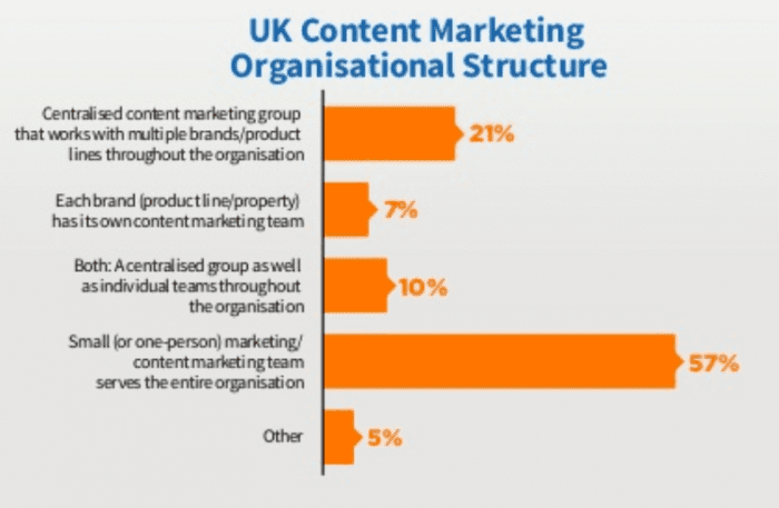UK content marketing organisational structure