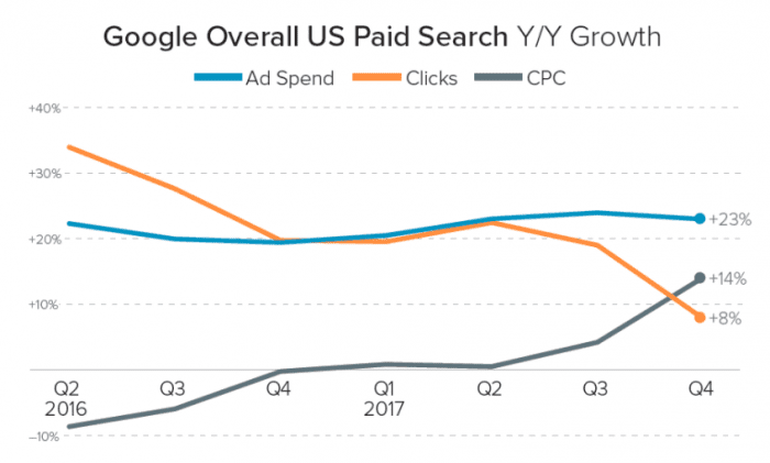 US paid search