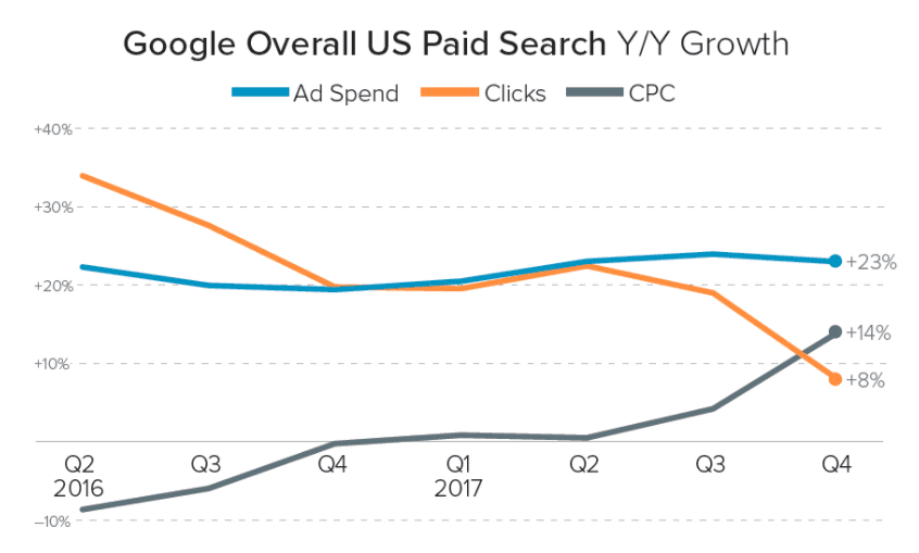 Search Engine Statistics 2018  Smart Insights