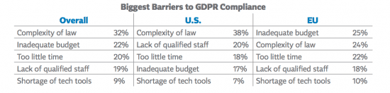 Biggest Barriers to GDPR Compliance