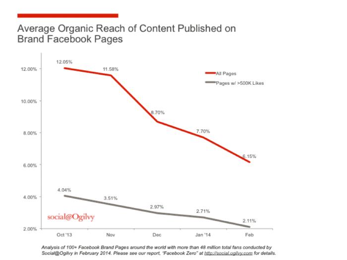 brand - content organic reach - FB