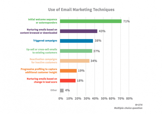 Email marketing automation techniques used