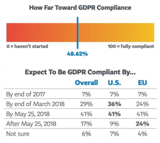 How Far Toward GDPR Compliance