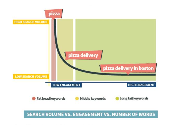 long-tail-keywords-keyword-research