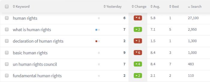 rank-tracking-overall-progress-keywords