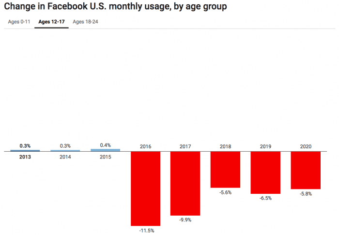 12-17 Facebook audience