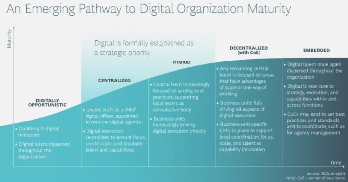 Digital marketing maturity assessment tool | Smart Insights