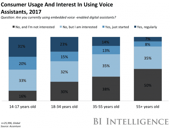 Is voice search the next big thing in E-commerce?