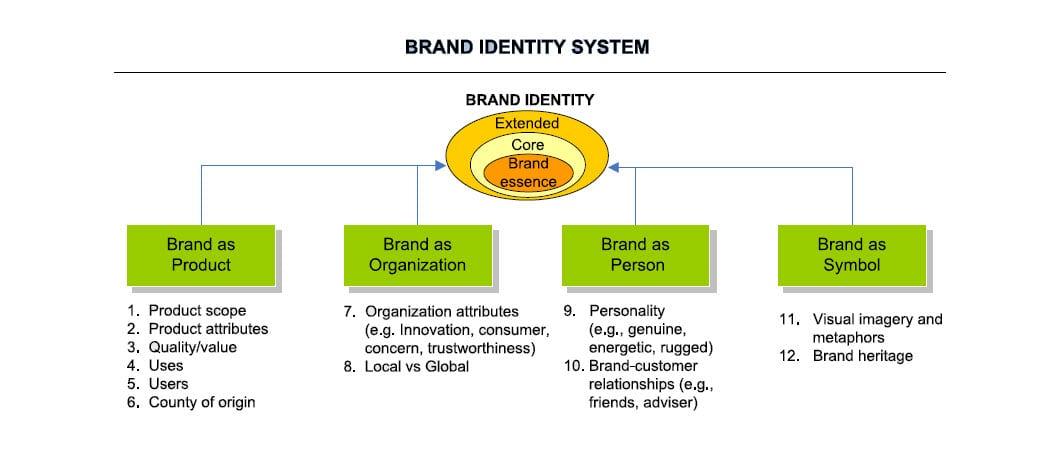 Sistema de identidade de marca