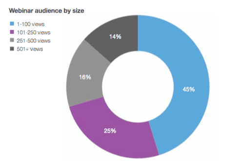 webinar audience by size diagram