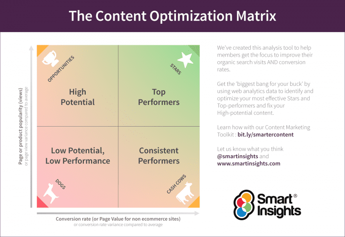 How to use the bcg matrix the content optimization matrix smart insights fandeluxe Gallery