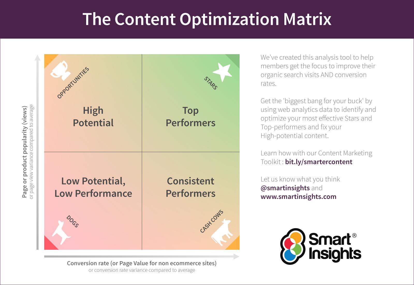 The Content Optimization Matrix   Smart Insights