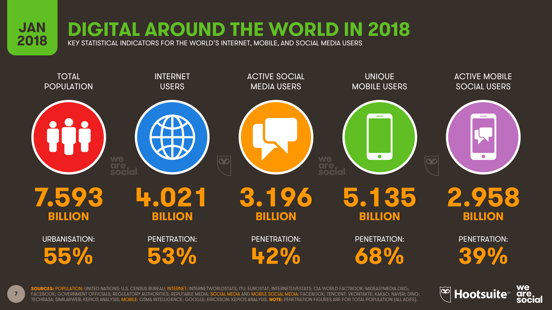 Global social media research summary 2018